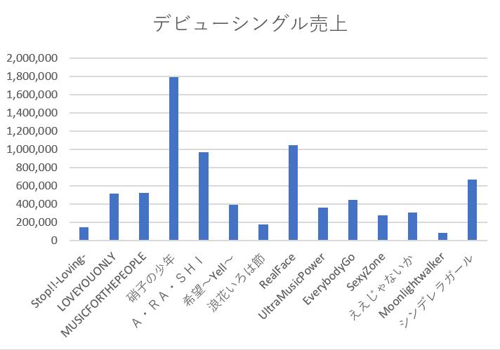"""ジャニーズ デビューシングル 売上 一覧 ランキング"""""""